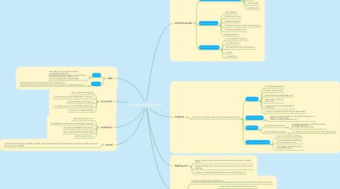 Mind Map: รูปแบบของการประกอบธุรกิจ