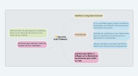 Mind Map: DELITOS ELECTORALES