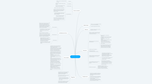 Mind Map: dermatitis atópica