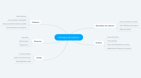 Mind Map: Alótropos de Carbono