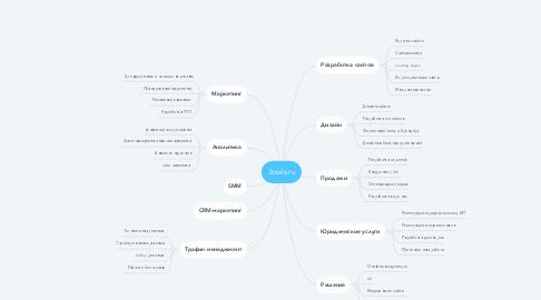 Mind Map: 3owls.ru