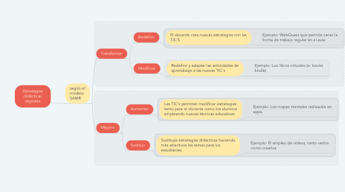Mind Map: Estrategias didácticas digitales