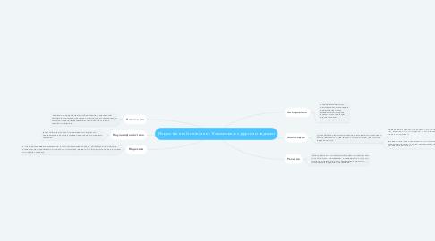Mind Map: Искусственный интеллект. Взаимосвязь с другими науками