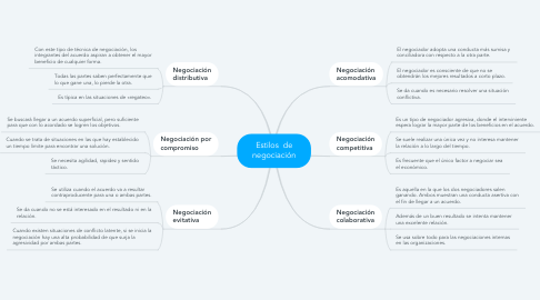 Mind Map: Proceso productivo de Pan Bimbo