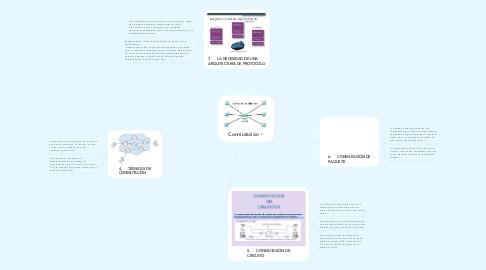 Mind Map: Conmutación