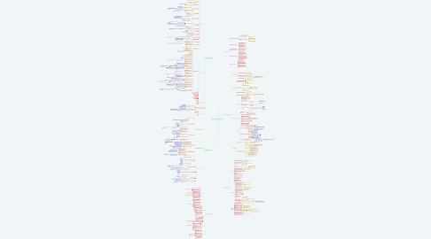 Mind Map: Negociación Internacional