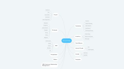 Mind Map: Griya Aristy