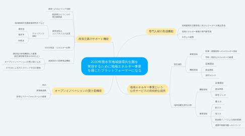 Mind Map: 2030年熊本市地域循環共生圏を 実現するために地域エネルギー事業 を通じたプラットフォーマーになる