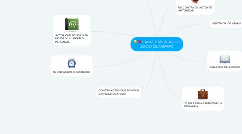 Mind Map: CARACTERÍSTICAS DEL JUICIO DE AMPARO