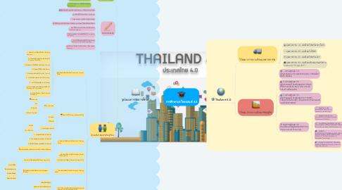 Mind Map: การศึกษายุคไทยแลนด์ 4.0