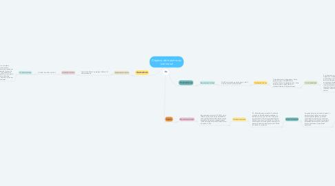 Mind Map: Objetivo del tratamiento nutricional