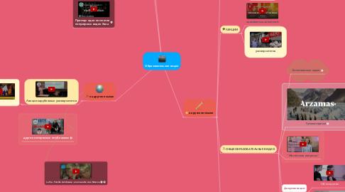 Mind Map: Образовательное видео