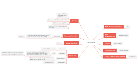 Mind Map: Epic Game