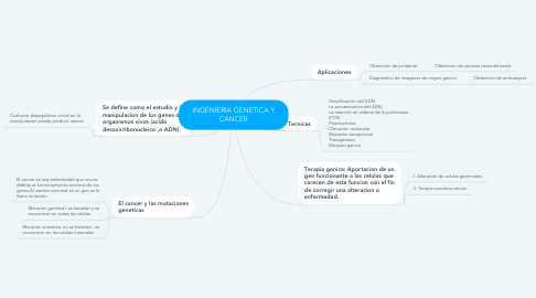 Mind Map: INGENIERIA GENETICA Y CANCER