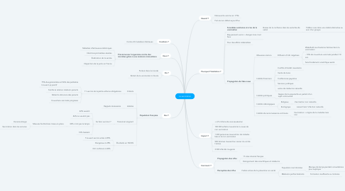 Mind Map: La vaccination