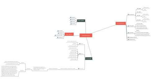 Mind Map: Imed Dhouioui