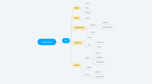 Mind Map: Application