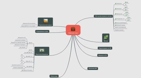 Mind Map: Рабочий план
