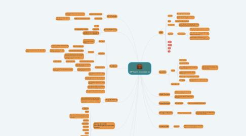 Mind Map: ZZP leads en contacten