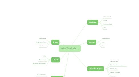 Mind Map: Index Card Match