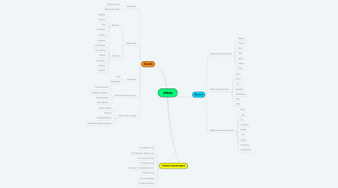 Mind Map: SPAIN