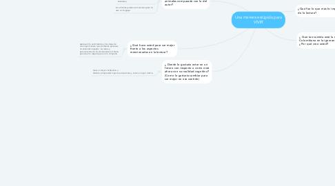 Mind Map: Una manera estúpida para VIVIR