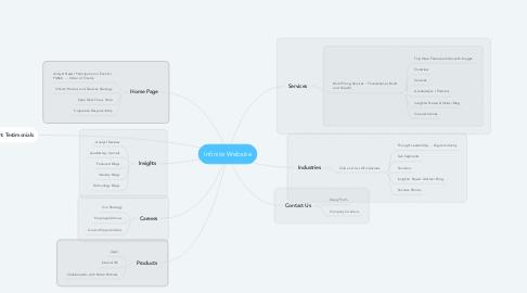 Mind Map: Infinite Website