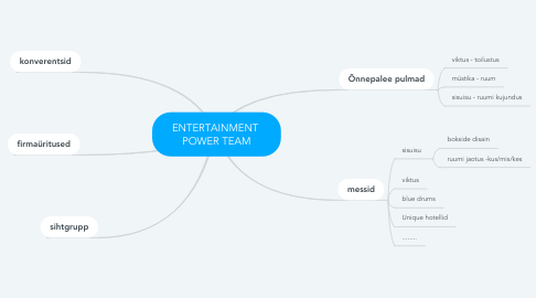 Mind Map: ENTERTAINMENT  POWER TEAM