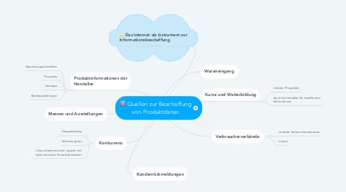 Mind Map: Quellen zur Beschaffung von Produktdaten