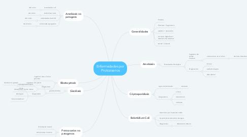 Mind Map: Enfermedades por Protozoarios