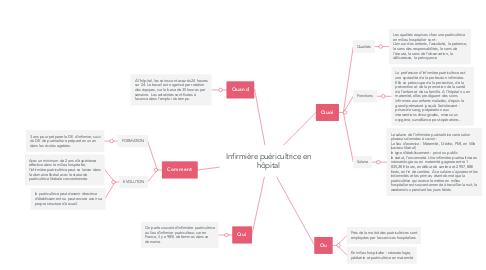 Mind Map: Infirmière puéricultrice en hôpital