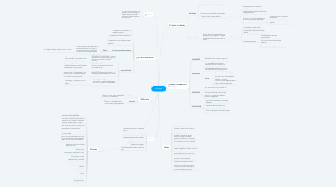 Mind Map: DEBATE