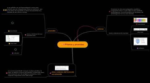 Mind Map: Prismas y piramides
