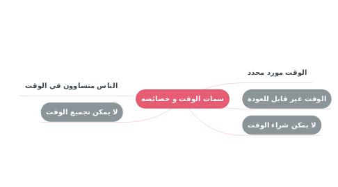 Mind Map: سمات الوقت و خصائصه