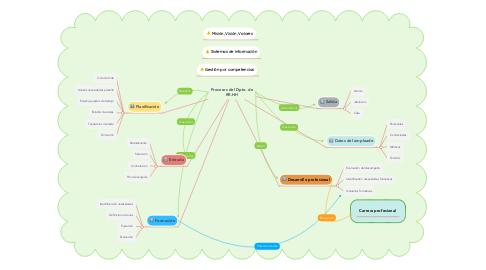 Mind Map: Procesos del Dpto. de RR.HH