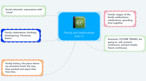 Mind Map: Family and realtionships (Unit 1)