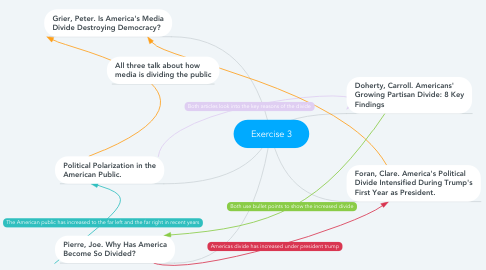 Mind Map: Exercise 3