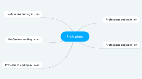 Mind Map: Professions