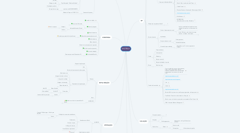 Mind Map: MOTELX