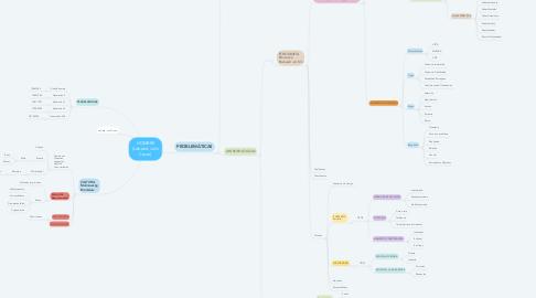 Mind Map: HOMBRE (Labaké, Julio Cesar)