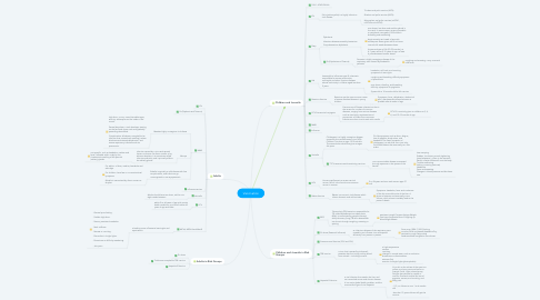 Mind Map: Vaccination