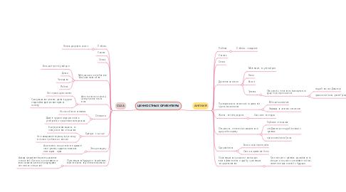 Mind Map: ЦЕННОСТНЫЕ ОРИЕНТИРЫ