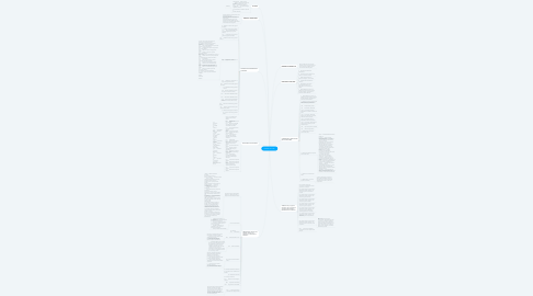 Mind Map: NORMA ISO 19011
