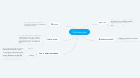 Mind Map: Texto Informativo.
