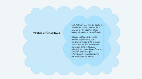 Mind Map: textos informativos