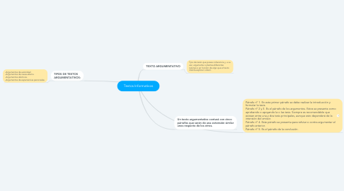 Mind Map: Textos Informativos