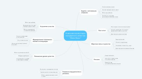 "Mind Map: Повышение репутации концертного агенства ""Make Music"""