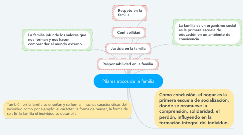 Mind Map: Pilares eticos de la familia