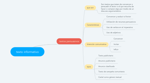 Mind Map: texto informativo
