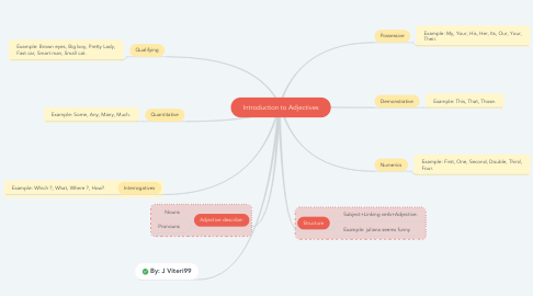 Mind Map: Introduction to Adjectives